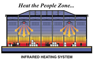 Heating with an infrared tube heater